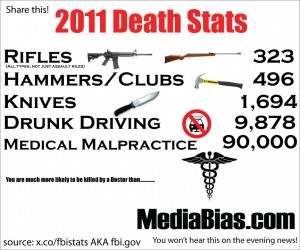 2011 shows low death rates with rifles compared to hammers/knives/drunk driving/medical malpractice